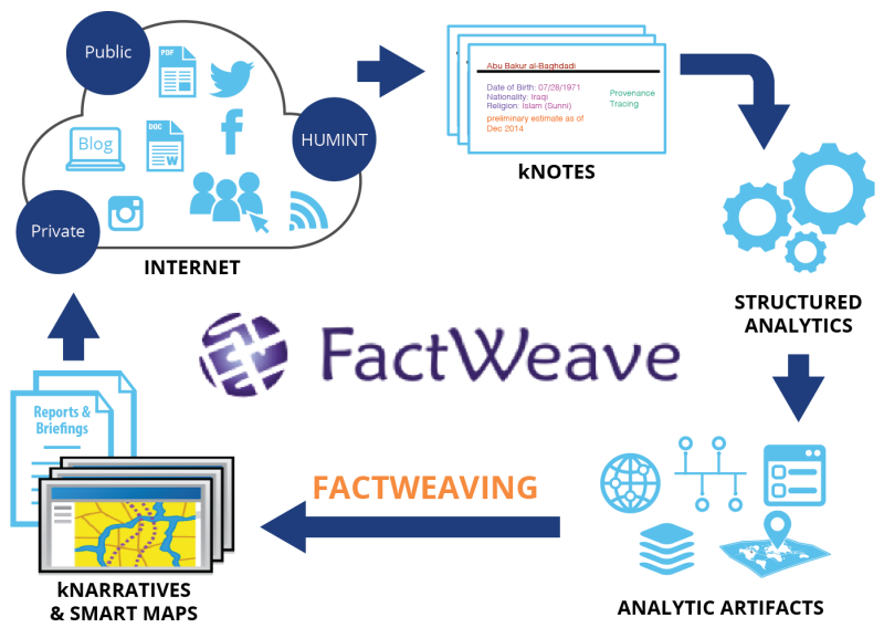 FactWeave Wordflow