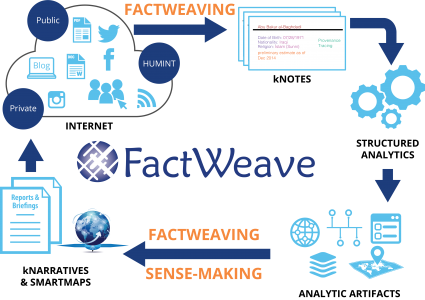 factweave_workflow